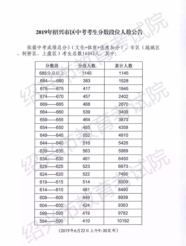 2019年浙江绍兴市区中考分数段位人数公布