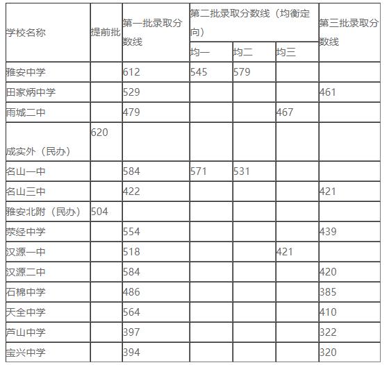 2019年中考四川雅安市普通高中招生最低录取控制线