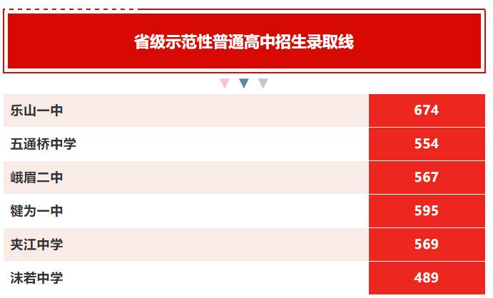 2019年中考四川乐山市普通高中招生录取分数线