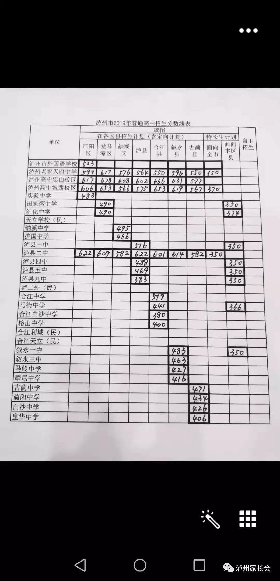 2019年中考四川�o州市普通高中�取分�稻�