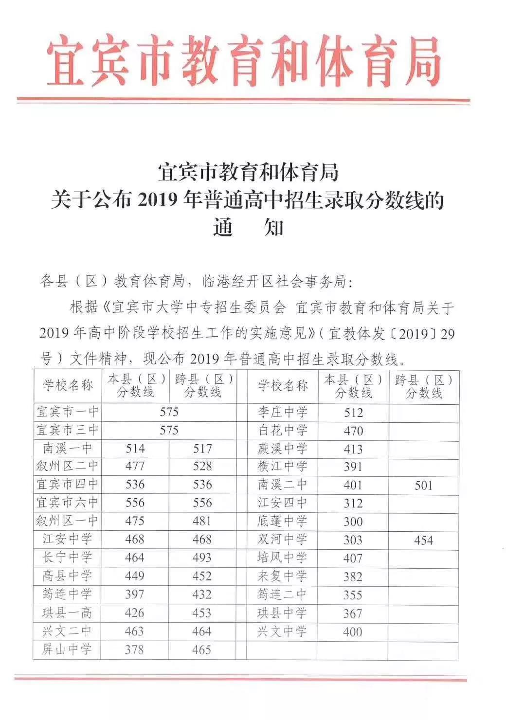 2019年中考四川宜�e普通高中�取分�稻�