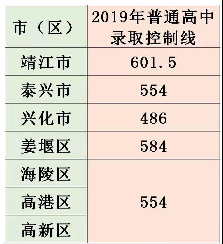 2019年中考江�K泰州普通高中、四星�高中�取分�稻�出�t