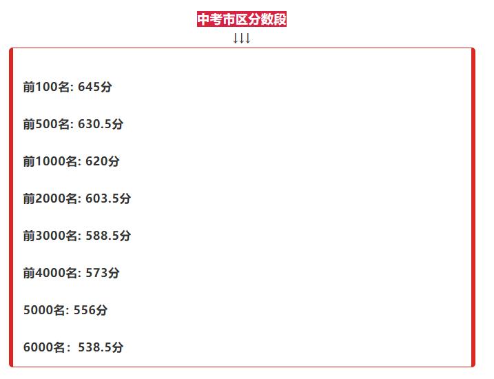 2019年徐州市区中考分数段