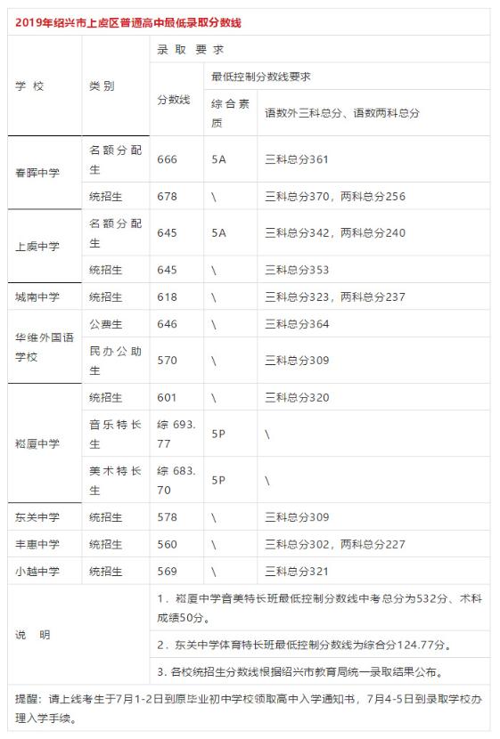 2019年�B�d上虞�^中考普通高中�取分�稻�公布