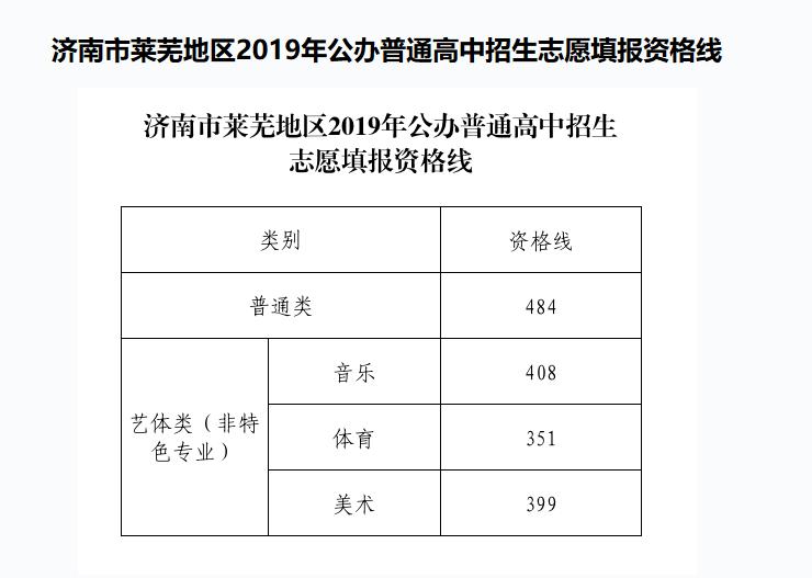 2019年济南莱芜中考公办普通高中招生录取线