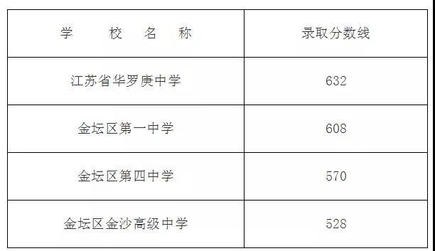 2019年常州市金���^中考各高中招生�取�公布