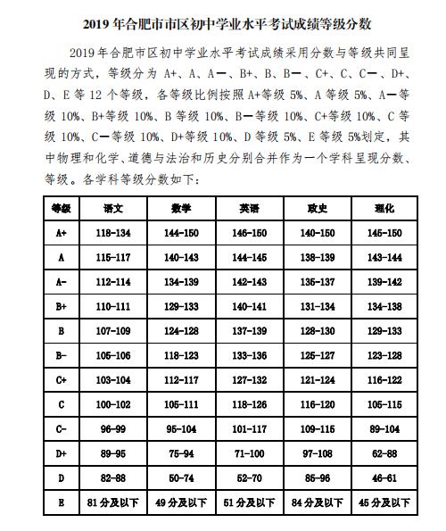 2019年安徽合肥市区中考成绩等级表
