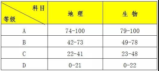 2019年广东河源中考成绩查询时间及方式
