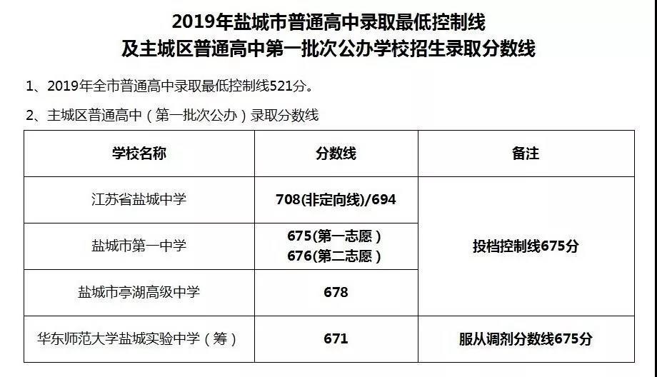 2019年江苏盐城中考普通高中录取最低分数线