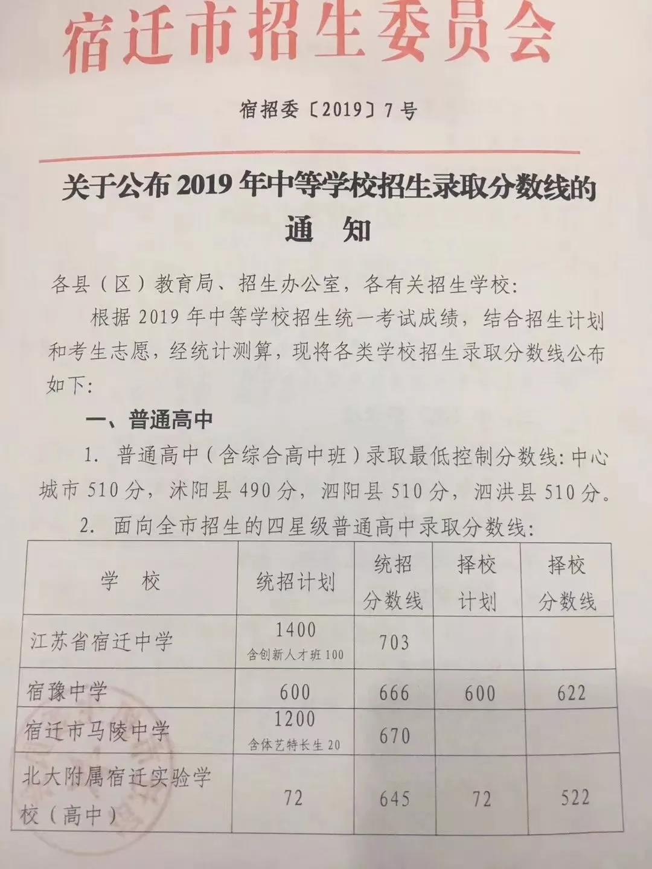 2019年江苏宿迁中考普通高中招生录取分数线