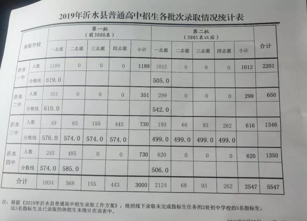 2019年临沂沂水县中考各高中录取分数线出炉