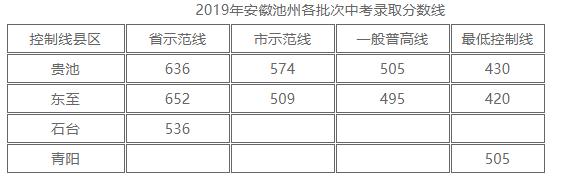 2019年安徽池州中考各批次高中录取分数线出炉