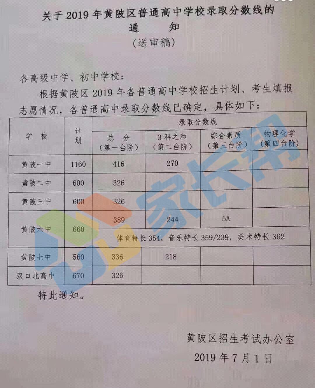 2019年武汉黄陂区中考各高中录取分数线公布