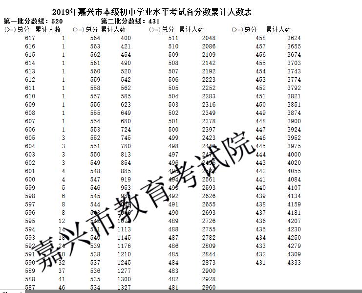 2019年浙江嘉�d中考成�一分一段表