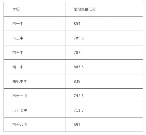 2019年湖南湘潭市中考普通高中录取分数线出炉