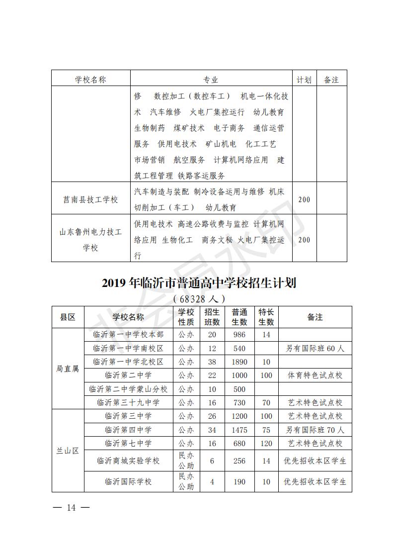2019年山东临沂市中考普通高中招生计划