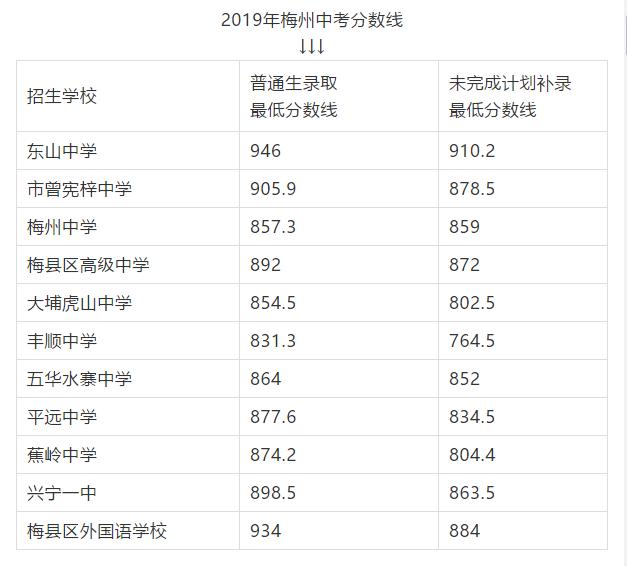 2019年广东梅州中考各高中录取分数线公布