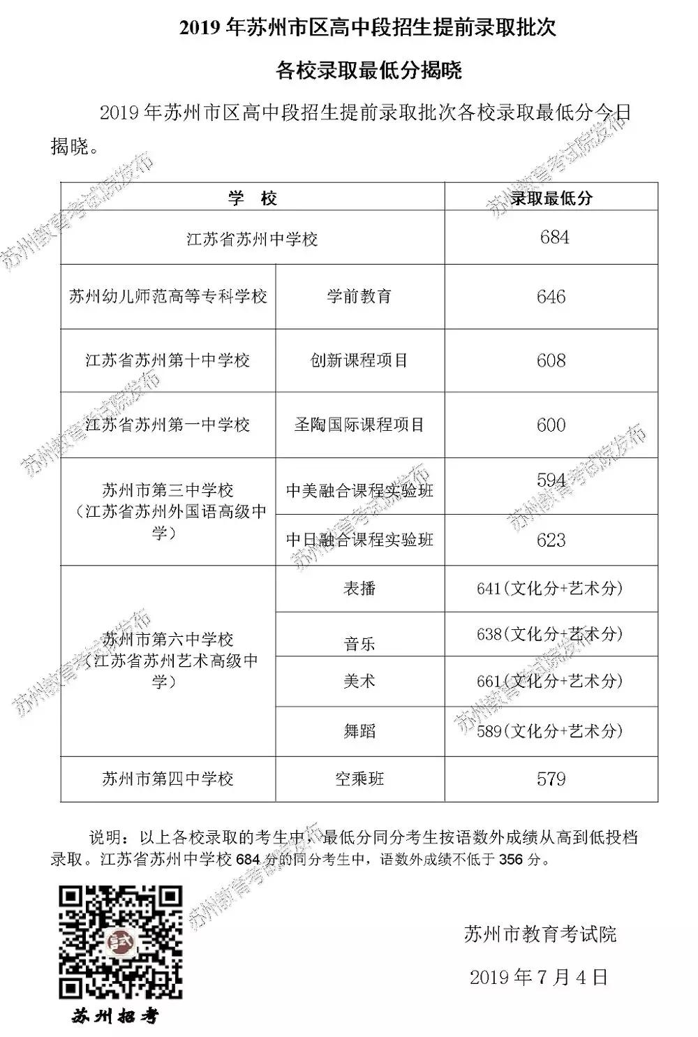 2019年江苏苏州中考市区各高中提前批录取分数线