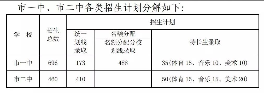2019年宜昌宜都市中考高中最低�取控制�