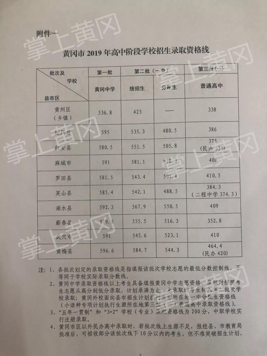 2019年湖北�S��中考普通高中�取分�稻�