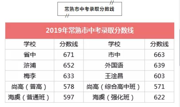 2019年江苏常熟中考录取分数线公布