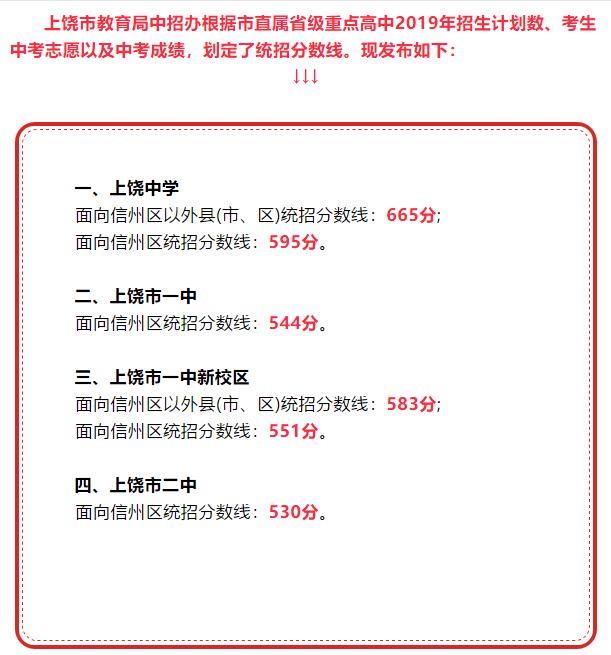 2019年江西上饶中考高中录取分数线公布