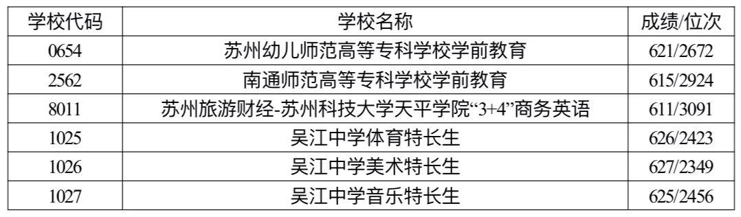 2019年江苏苏州吴江区中考各批次学校录取分数线