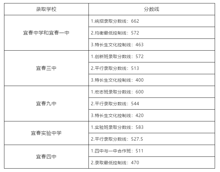 2019年江西宜春中考高中学校录取分数线