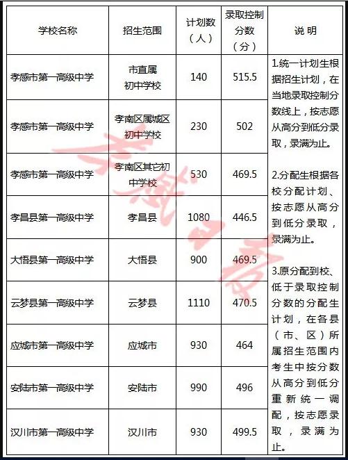 2019年湖北孝感市中考高中学校录取分数线