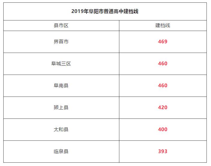 2019年安徽阜阳中考高中学校录取分数线