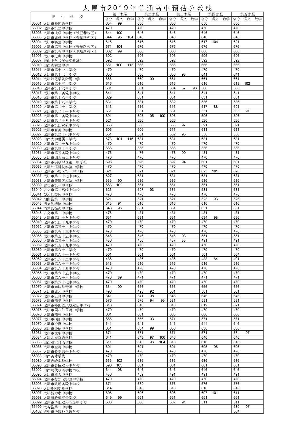 2019年山西太原市中考高中学校预录取分数线公布