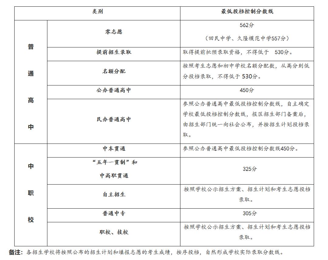 2019年上海市中考高中�W校�取分�稻�公布