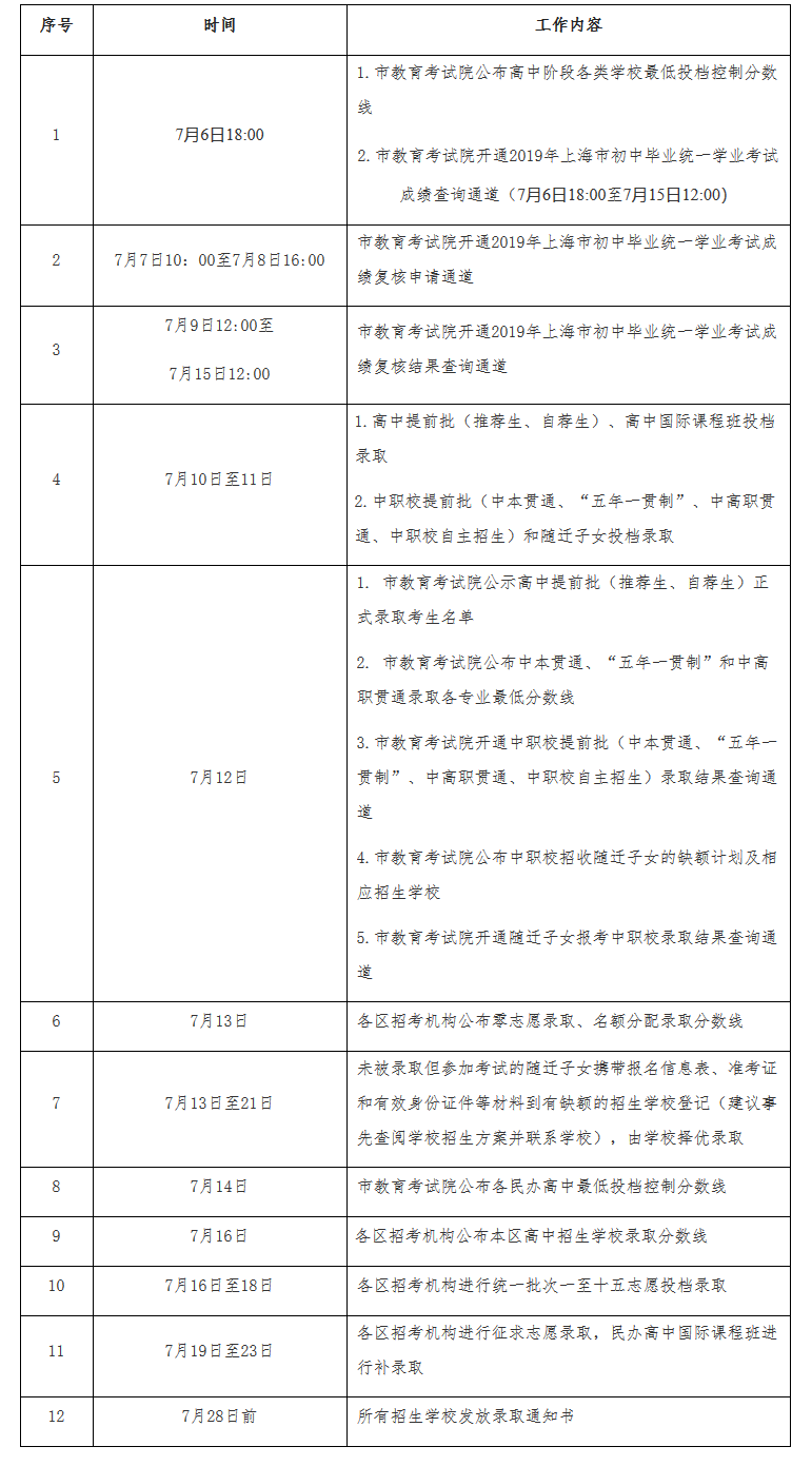 2019年上海市中考高中学校录取工作日程