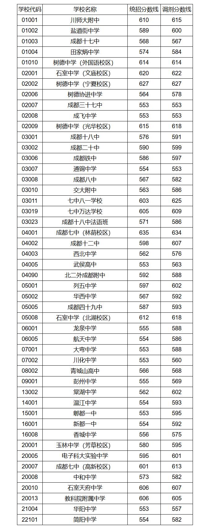 """2019年成都""""5+2""""区域省二级以上高中第二批招生录取分数线"""
