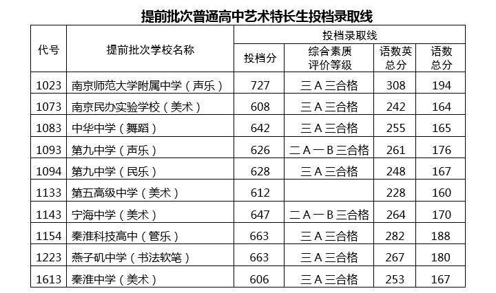 2019年南京中考提前批、第一批学校录取分数