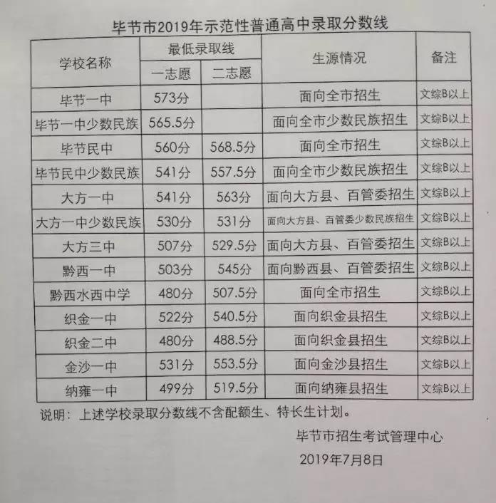 2019年贵州毕节市中考高中学校录取分数线