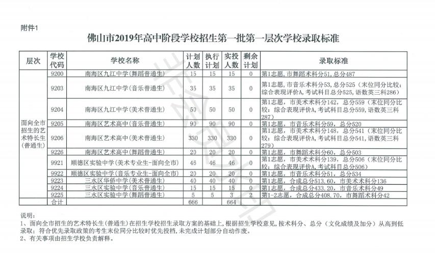 2019年广东佛山市中考条件批次第一礼拜第一高中学校留学山高中图片