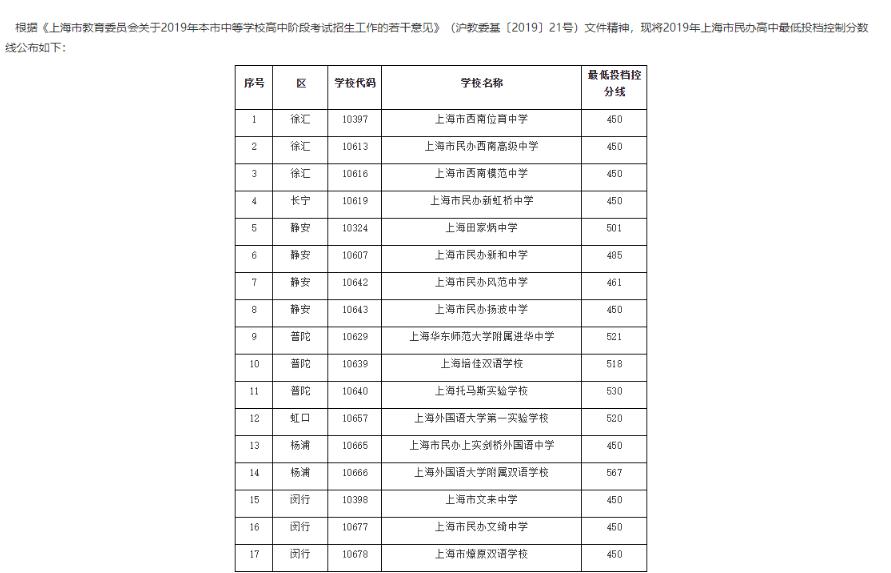 2019年上海市民办录取信息学校中考分数线徐州高中v信息高中图片