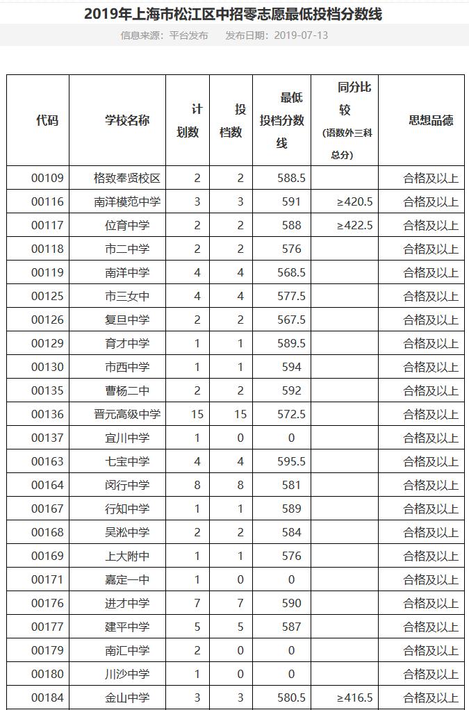 2019年上海市松江区录取话剧高中零志愿中考分数线分钟高中英语20学校图片