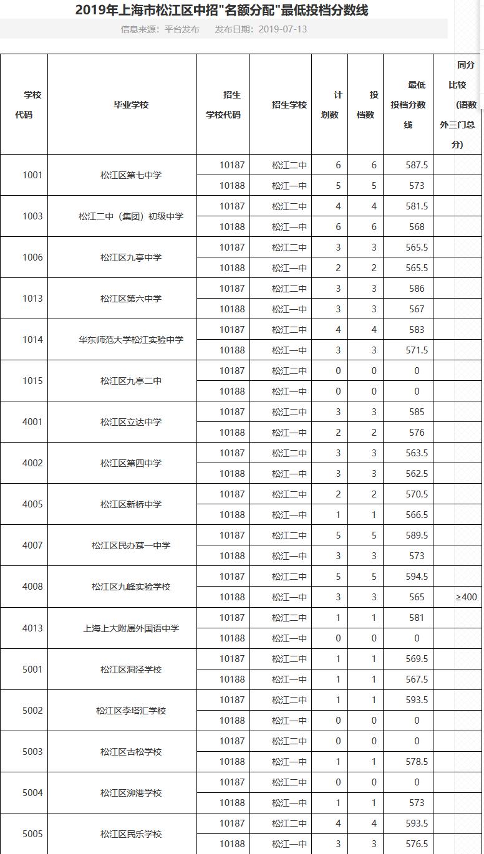 2019年上海市松江区中考配额高中高中生录取分数线大学的怎么到档案学校图片