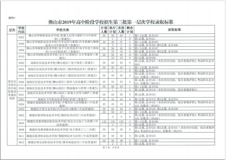 2019年广东佛山市中考学校批次第三高中第一能职业高中v学校吗图片