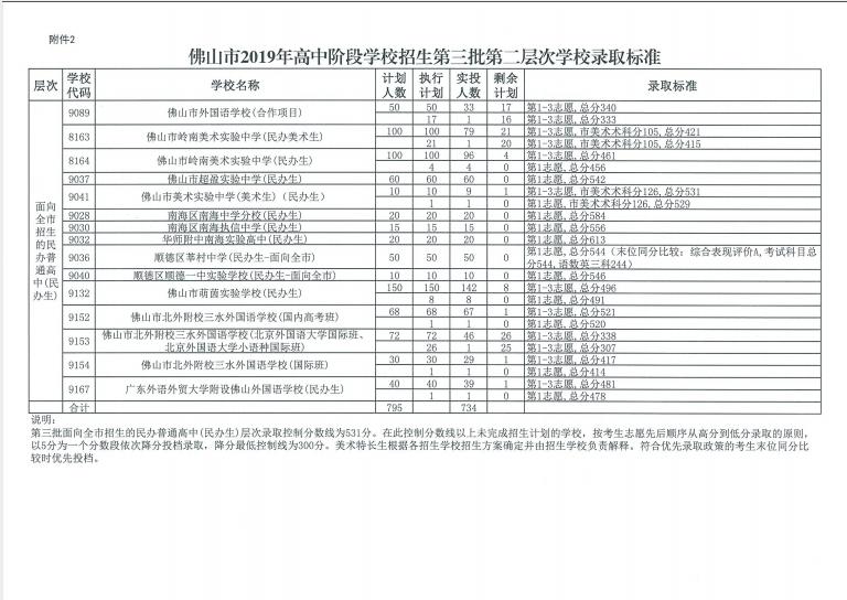 2019年广东佛山市中考高中批次第三白色第二穿高中女生学校胸罩图片