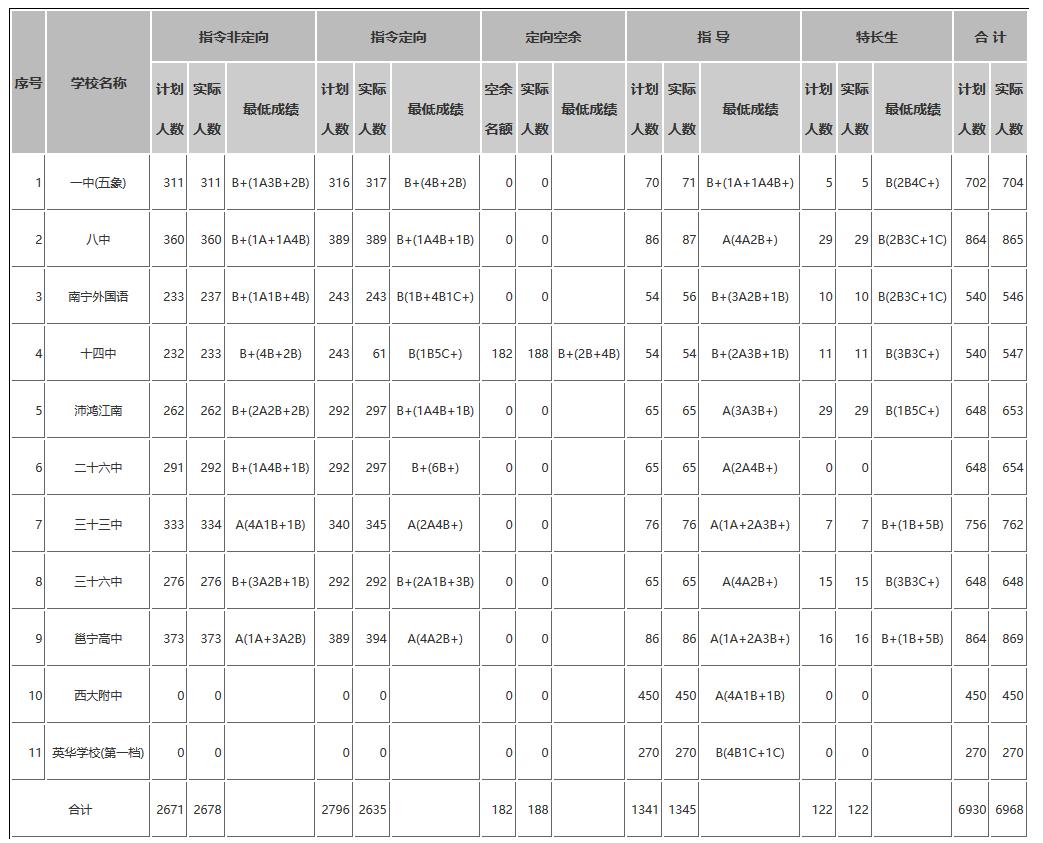 2019年广西南宁中考市区部分高中招生录取分数线