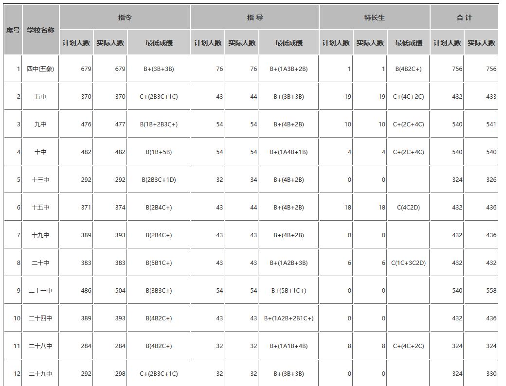 2019年广西南宁中考市区普通高中招生录取分数线