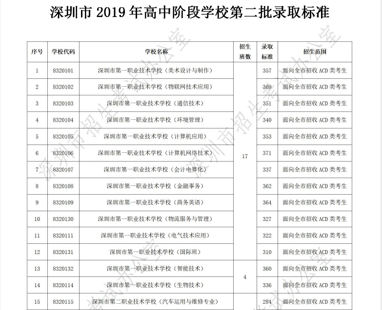 网上彩票黑平台报警,2019年广东深圳中考高中阶段学校第二批招生录取分数线
