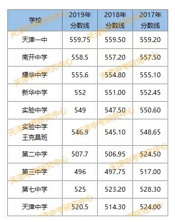 2019天津中考梦想录取分数线舞蹈高中作文高中图片