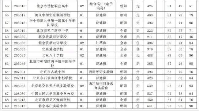 2019年北京市朝阳区中考各高中招生录取分数线