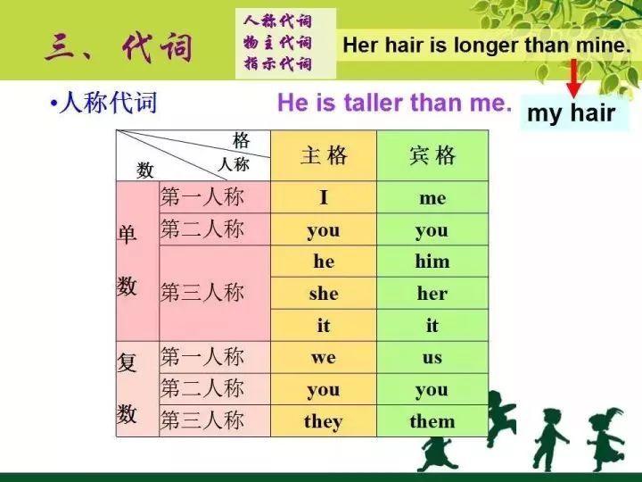沈阳小学英语语法知识点分类:代词1