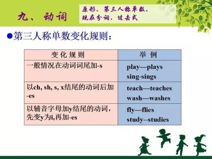 沈阳小学英语语法知识点分类:动词1