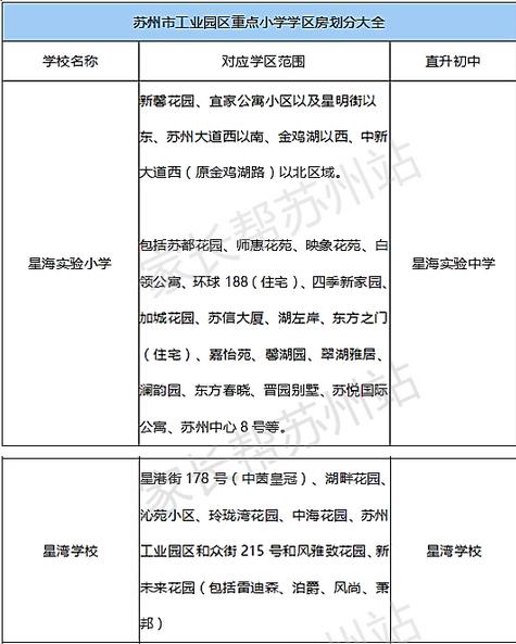 苏州市工业园区850棋牌安卓手机版本学区房划分